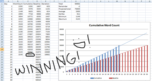 nanowrimo 2011 stats