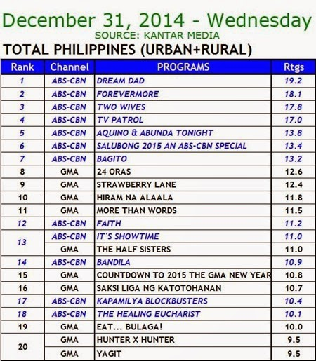 Kantar Media National TV Ratings - Dec. 31, 2014 (Wednesday)