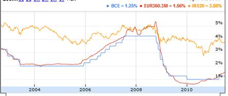 confronto-tassi-interesse-euribor-irs