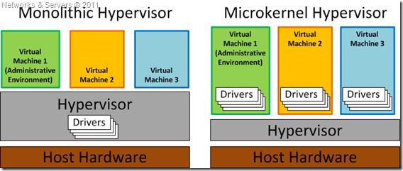 Hypervisors