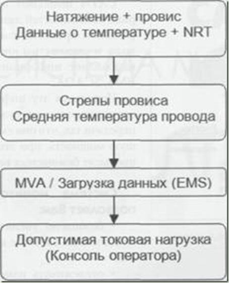 стуртурная схема мониторинга ВЛ