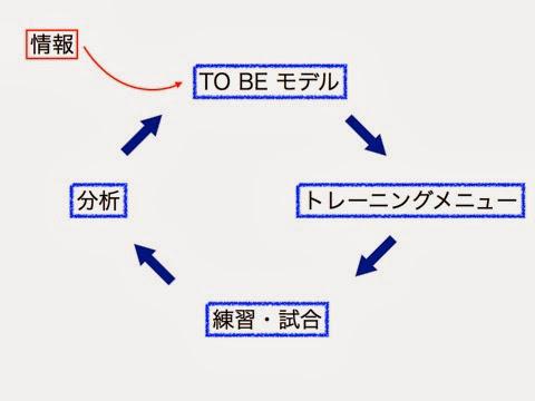 強化計画 002