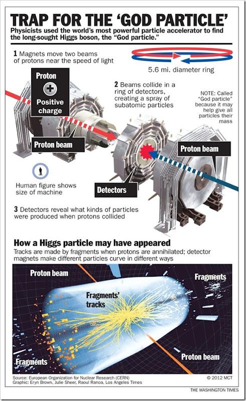 higgsboson_s800x1328