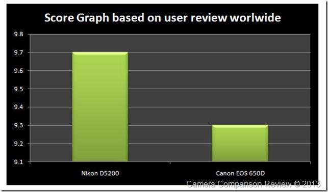users-D5200-vs-Canon-650D