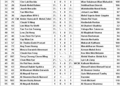 Final Rankings ? Asian Amateur 2011