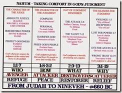 Nahum Chart