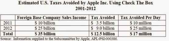 Apple Tax US Senate 2