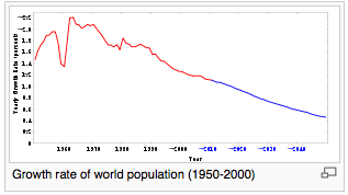 Rate of Population Growth