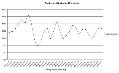 Presion (Noviembre 2013)
