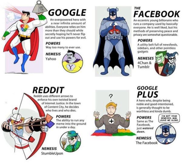 [Infographie]Google & Google+, Facebook, Reddit en super héros