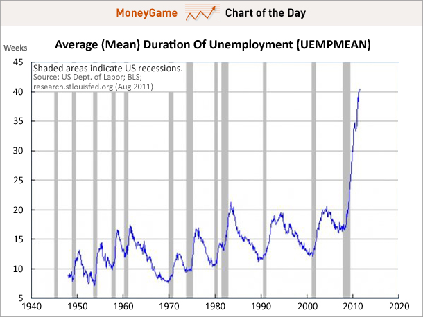 Mean duration of U.S. unemployment, 1948-2011. US Dept. of Labor; BLS; research.stlouisfed.org (August 2011)