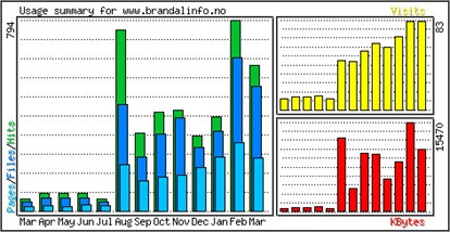 monthly_usage
