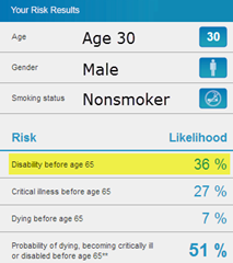 Likelihood of disability