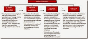 Strategy-Governance-Delivery-Framework