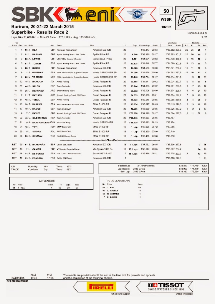 sbk-2015-thai-results-race2.jpg
