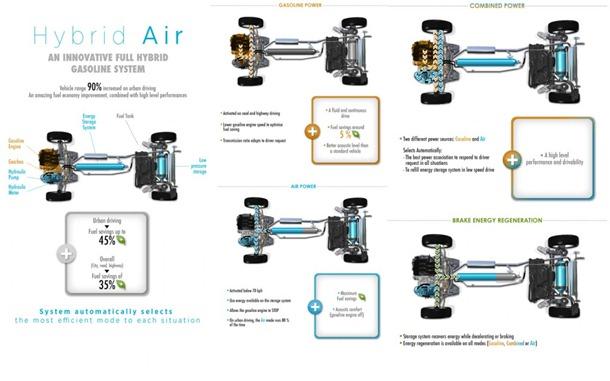 PSA-Hybrid-Air-1024x640