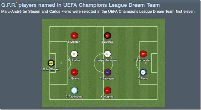 QPR players in Champions League dream team
