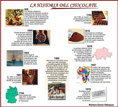 Non Flour Chocolate Cake