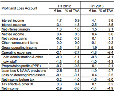 Economic Incentives 2013 – Profit and Loss Table