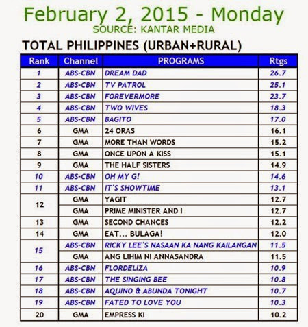 Kantar Media National TV Ratings - Feb 2, 2015 (Mon)