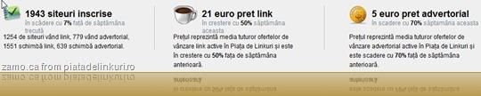 de pe prima pagina: 1253 de siteuri vând link, 779 vând advertorial, 1552 schimba link, 639 schimba advertorial, 21 euro medie pret link, 5 euro pret advertorial (tot medie).