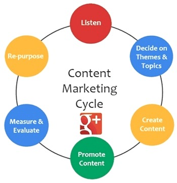 Smart Content Strategy