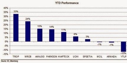 shariah_stocks_YTD_performance