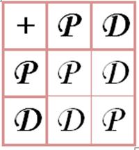 tabella addizione Pari e Dispari