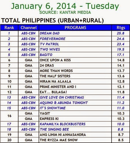 Kantar Media National TV Ratings - Jan 6 2015 (Tues)