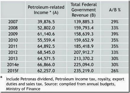 malaysia_oil_income