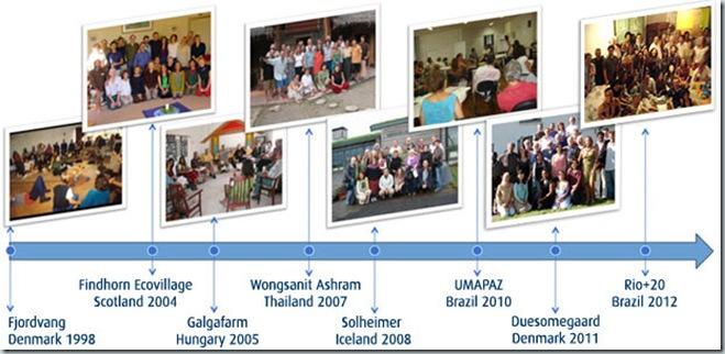 GEESE_timeline_1998_2012