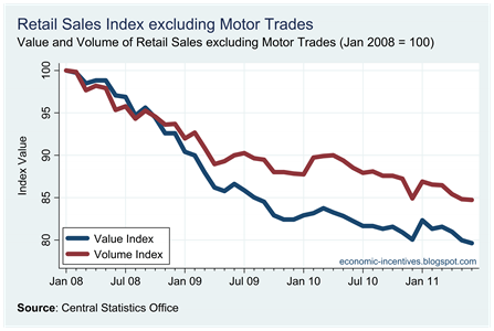 Ex Motor Trades Index to June