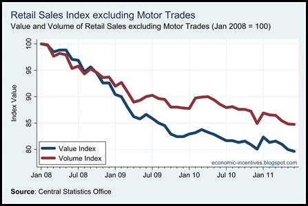 Ex Motor Trades Index to June