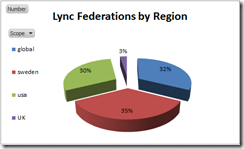 lyncfedchart
