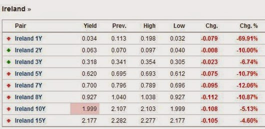 Bond Yields 15-08-2014