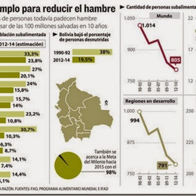 La inseguridad alimentaria baja en Bolivia y es ejemplo para la FAO