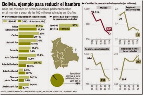Seguridad alimentaria en Bolivia