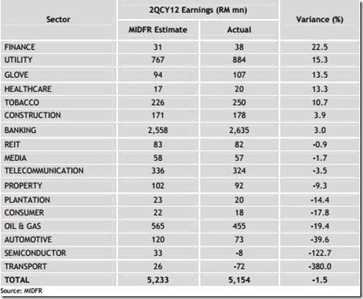 bursa malaysia prediction