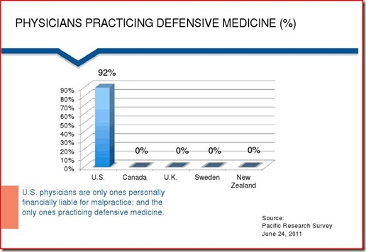 How much does defensive medicine cost? | Medical Economics