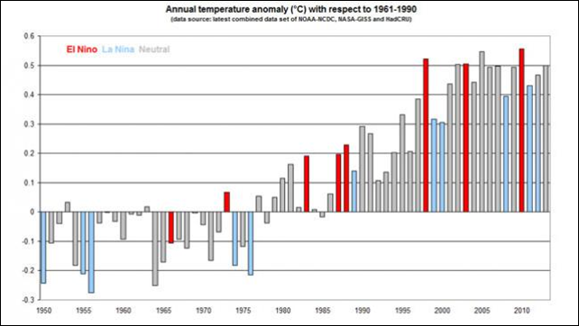 Annual temperature anomaly (°C) for 2013, with respect to 1961-1990. Graphic: WMO