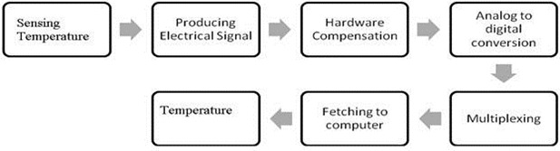 Block diagram for measuring temperature