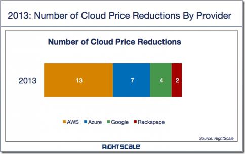 2013.price.drop.provider