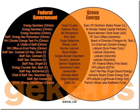 Govt Corruption - Green Energy