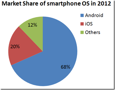 smart_phone_market_share_os_2012_android_ios