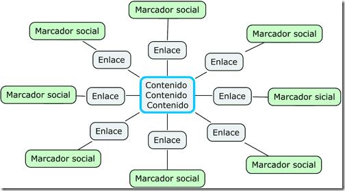 Enalces en los marcadores sociales