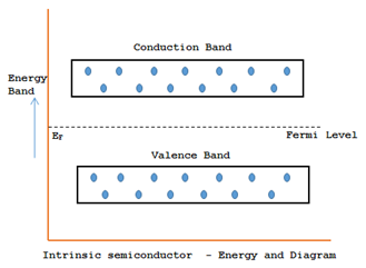 Intrinsic semiconductor - Energy Band Diagram