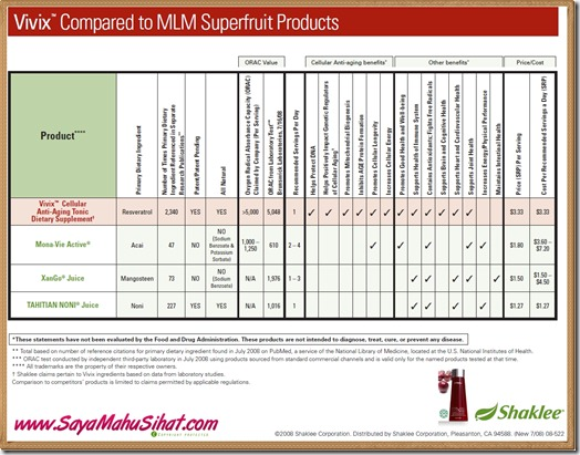 Vivix Compared to MLM Superfruit Products