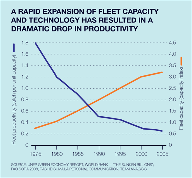 Fishing fleet capacity and productivity, 1975-2005. A rapid expansion of fishing fleet capacity and technology has resulted in a dramatic drop in productivity. Graphic: UNEP / Global Ocean Commission