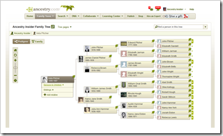 Ancestry.com member tree pedigree view