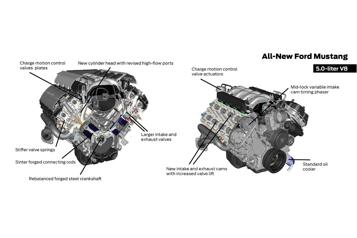 ford details 2015 ford mustang's engine lineup 1999 Ford 4.6 Engine Diagram 1980s ford 5 0 engine diagram
